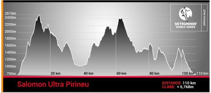 profil-pirineu