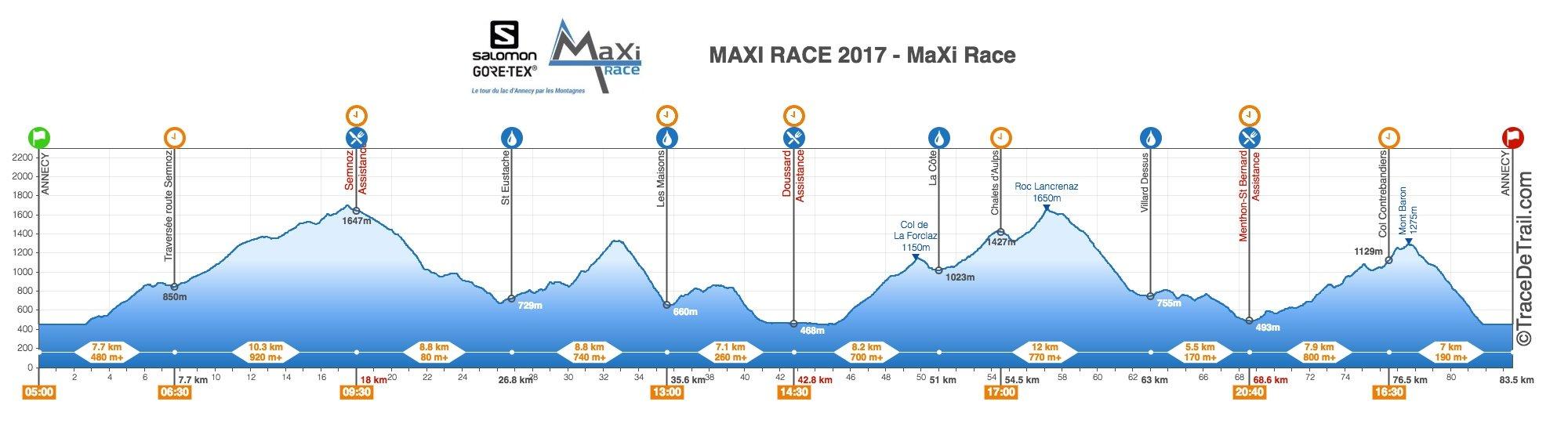 profil_maxirace2017