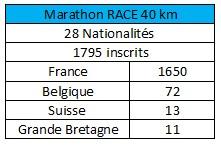 stats marathon