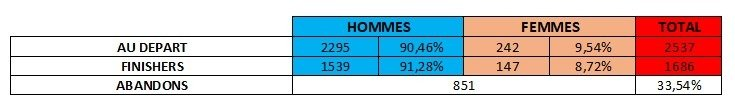 stats finish