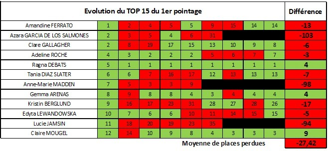 F evolution top 12 point 1
