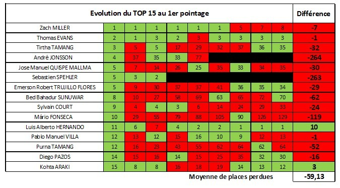 H Evolution top 15 1er